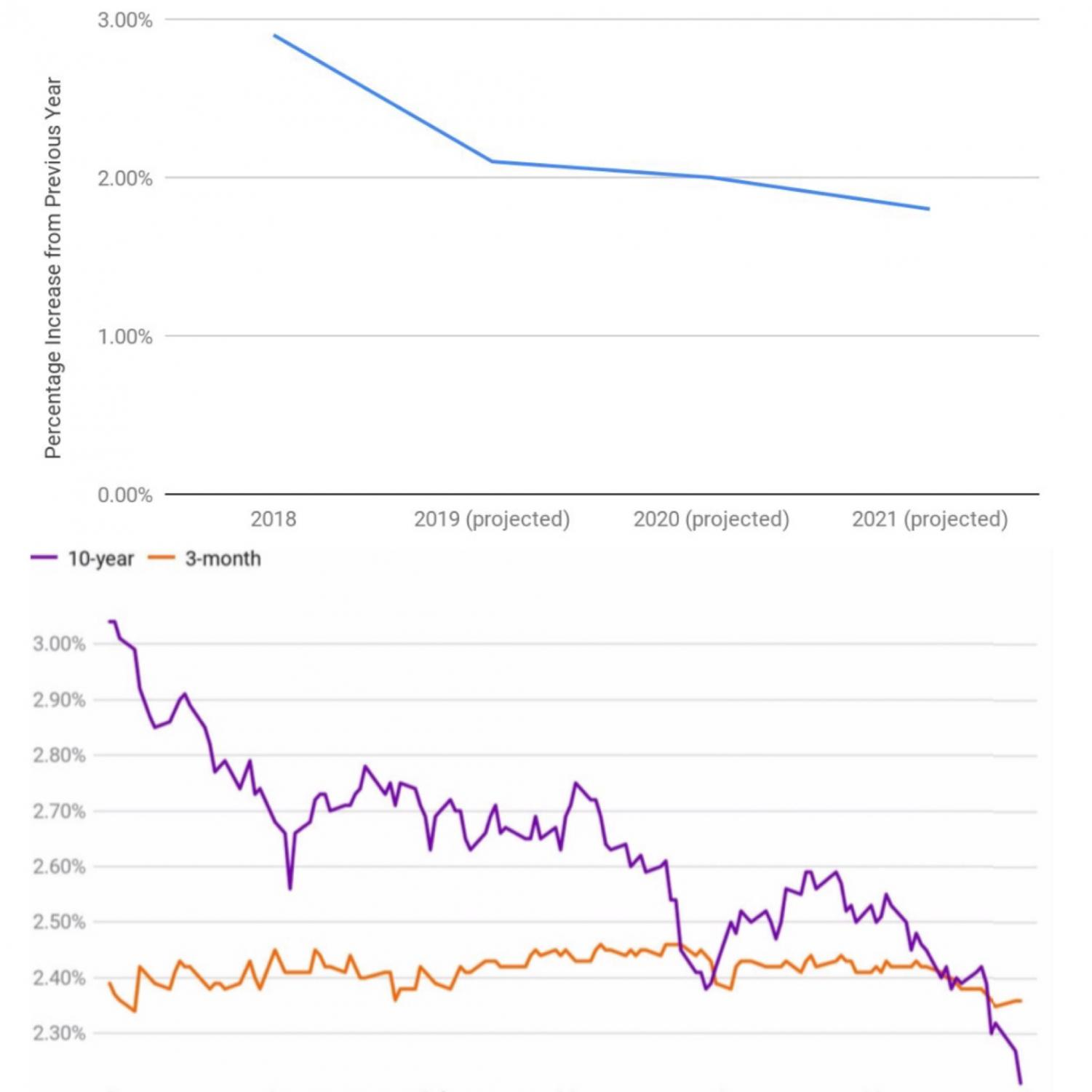 The above graphs predict current and projected  growth of the U.S. GDP by 2021 (top graph) and display the yield curve inversions between 10-year and 3-month investments over the past six months (bottom graph).